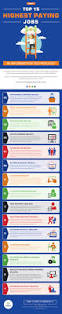 top 15 highest paying jobs in information technology