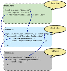 angularjs documentation for concepts