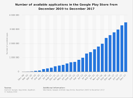 android app store play store number of apps 2009 2017 statistic