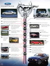 ford mustang history timeline ford mustang timeline 45 years stangbangers 45