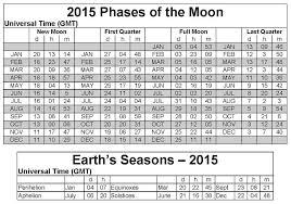 full moon calendar yangah solen