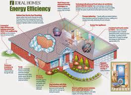 eco house plans eco house plans ireland house and home design