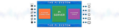 pi system business transformation operational intelligence