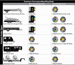 rv trailer plug wiring diagram non commercial truck fifth stuning