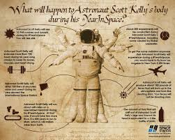 what happens to the human body in space science smithsonian