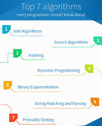 pattern matching algorithm in data structure using c 7 algorithms and data structures every programmer must know coding