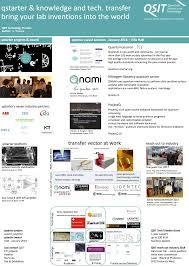 transfert de si e social sci technology transfer nccr qsit quantum science and technology