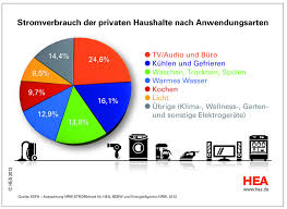 home energy magazine blog how german households use electricity