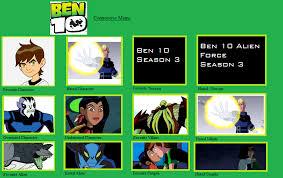 Ben 10 Meme - ben 10 controversy meme by rj the hippogriff on deviantart