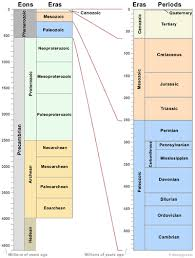 geologic time scale geological time line