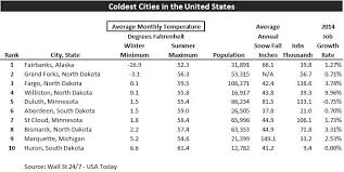 52 states of america list another top 10 list coldest cities in america stewart title s