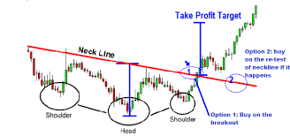 chart pattern trading system inverse head and shoulders chart pattern forex trading strategy