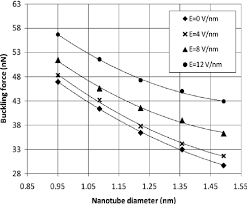 Armchair Nanotubes Axial Buckling Force Versus Armchair Nanotube Diameters For