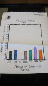 group graphing project tothesquareinch
