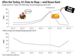 when is housing s black friday some surprising home