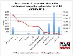 Landesk Service Desk 2016 by Enterprise Sam Tool Market Share Analysis The Itam Review
