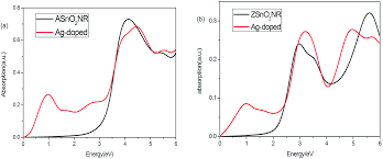 electronic structure and optical properties of ag doped sno 2
