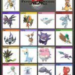 Favorite Pokemon Meme - favorite pokemon of each type meme generator imgflip