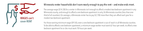 2017 housing is far more expensive than renters can afford in minnesota