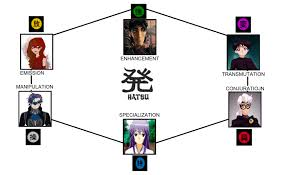 Types Of Memes - steel and outlaw nen hatsu aura types memes by coleroboman on deviantart