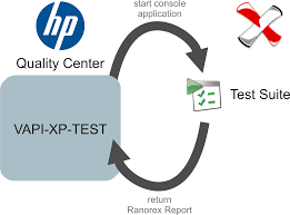 running ranorex automated tests with hp quality center
