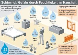 schlafzimmer temperatur richtig heizen lüften schimmel vorbeugen heizkosten sparen