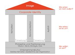 corporate design elemente denkfabrik unternehmen gestalten potenziale entfalten