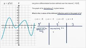 finding inflection points from graph of first derivative youtube
