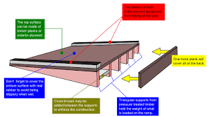 Plans To Build A Wood Shed by 4 Important Factors For Building A Shed Ramp