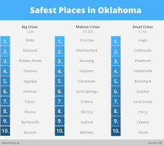 Oklahoma what is the safest way to travel images 2015 safest places in oklahoma valuepenguin jpg