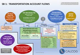 Commuter Benefits Faqs by Sb 1 Resources California Association Of Councils Of Government