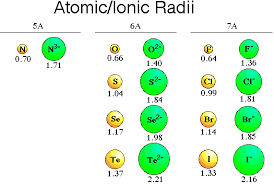 periodic trends in atomic radii ionic radii and effective by