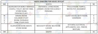 7 vastu tips for study room slide 1 ifairer com vastu for better home and personal life my decorative