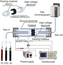 plasma catalytic hydrogenation of co2 for the cogeneration of co