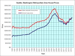 seattle washington housing graph jp u0027s real estate charts