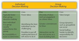 Six Principles Of Idea 11 5 Decision Making In Groups Principles Of Management