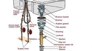 Kitchen Sink Waste Pipe Best Bathroom Sink Pvc Pipe Size Kitchen How To Install Pea Trap