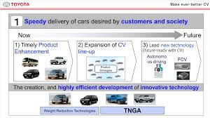 toyota line of cars cv company briefing toyota global newsroom