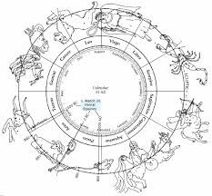 astronomy signs and seasons days and years