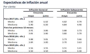 cuanto es salario minimo en mexico2016 inflación proyectada 2018 y 2019 el inpc inflación y salario mínimo