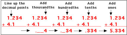 adding decimals enchantedlearning com