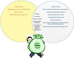 single stocks vs mutual funds venn diagram creately