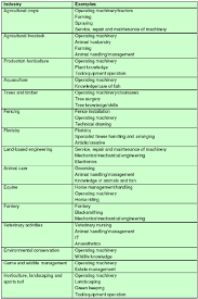 examples of technical skills required in the environmental and