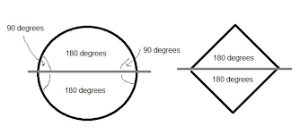 Definition Of Interior Angles Debate Argument There Are 360 Degrees In A Circle Debate Org
