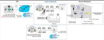 Home Network Design Diagram Isp Network Diagram Database Wiring Diagram
