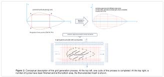 conformal cartesian grids for symmetric bodies a novel boundary