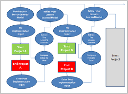 cloud based project management software can be used for project