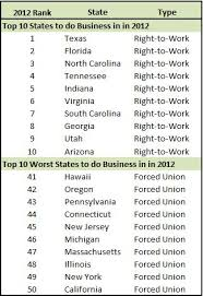 best states to work in 10 worst states to do business in are all forced union states us
