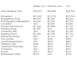how much is a wedding wedding by my wedding zone how much does a wedding cost 2011