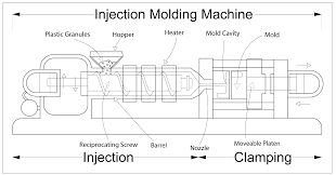 injection moulding wikiwand